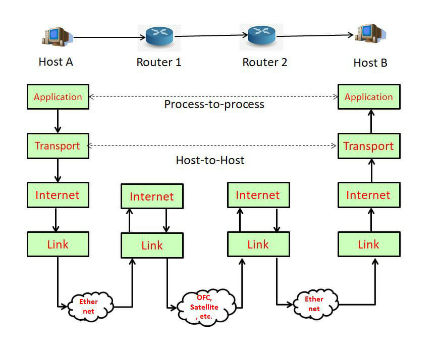 The Internet protocol suite: TCP/IP - Explore networkhope.in